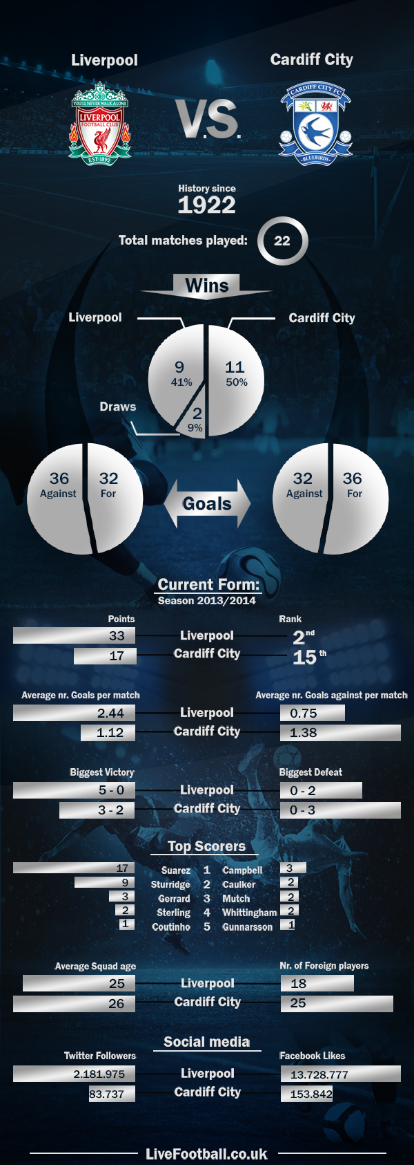 Liverpool-vs-Cardiff-City infographic
