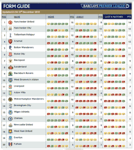 Form for last six games, as at Dec 13 2010 (click to enlarge)